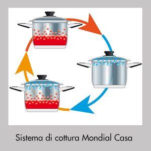 Sistema di Cottura Mondial Casa